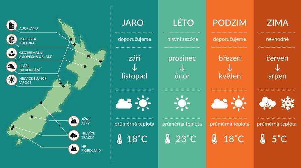 Počasí na Novém Zélandu